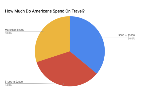 ebates, cheap travel, survey, American Travellers