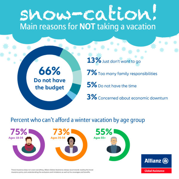 infographic explaining findings of Allianz Winter Vacation study